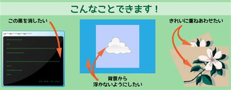 Word,Excel,PowerPointに挿入した図・イラストの背景を変更する方法