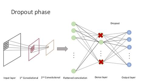 Networks are like onions: Practical Deep Learning with