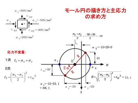 PPT - 応力とひずみ PowerPoint Presentation, free download - ID:833989